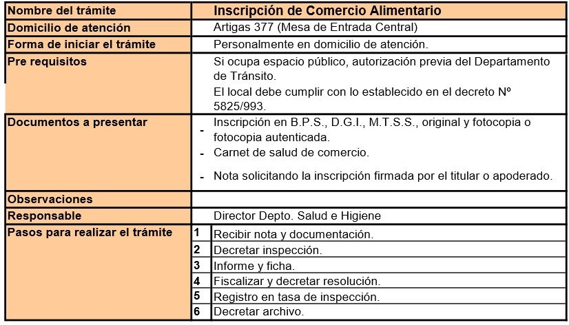 Inscripcion de Comercio Alimentario